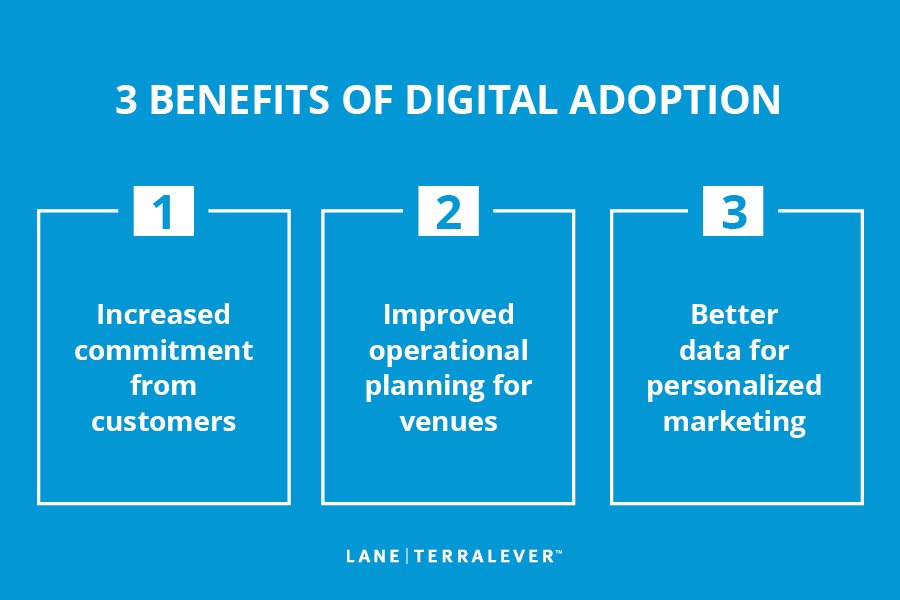 3 benefits of digital adoption; first, increased commitment from customer; second improved operational planning for venues; third get better data for marketing personalization