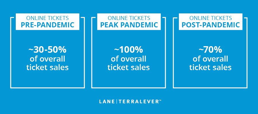 LaneTerralever_Attractions_Online_Ticket_Sales_Pandemic