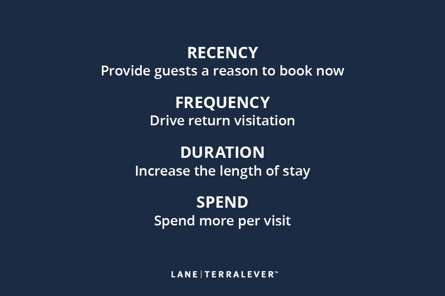recency - provide guests a reason to book now; frequency - drive return visitation; duration - increase length of stay; spend - spend more per visit