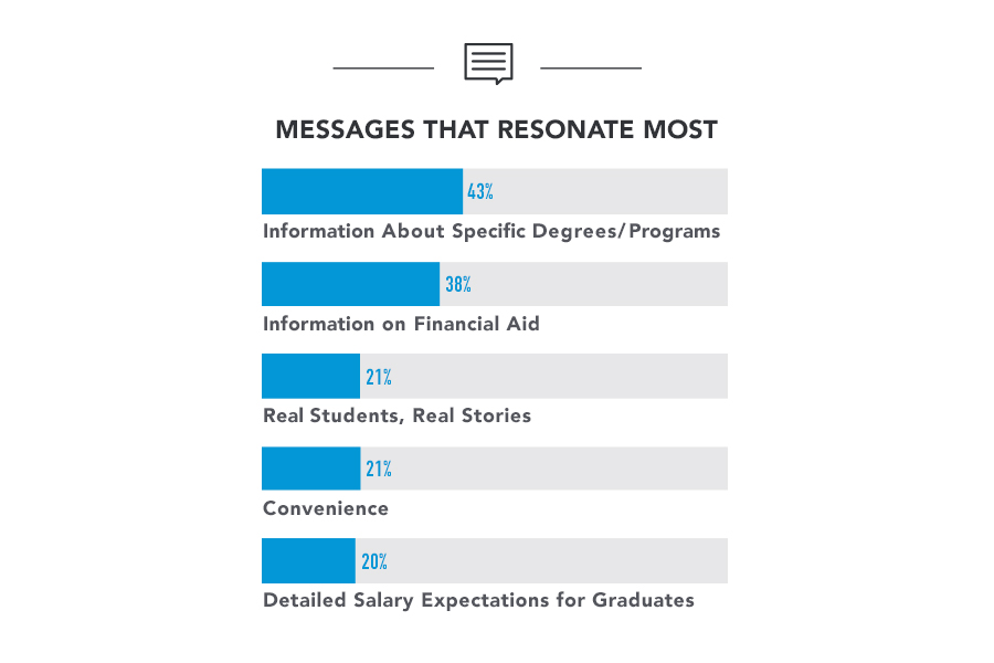 graph depicting messages that resonate most with higher ed students