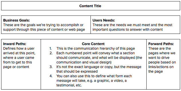 core content model template