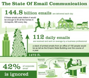 the-state-of-email-communication
