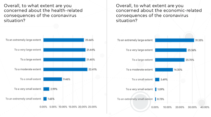 consumer concern over health and economic related consequences of the coronavirus situation