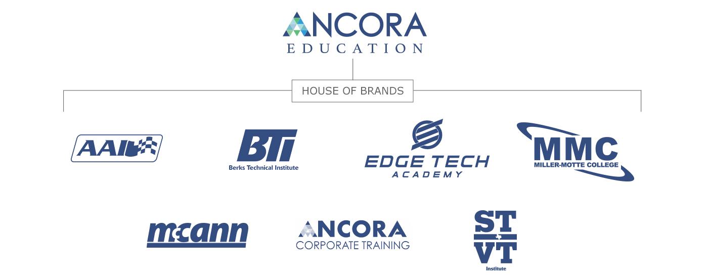 Ancora Education multiple schools/brands