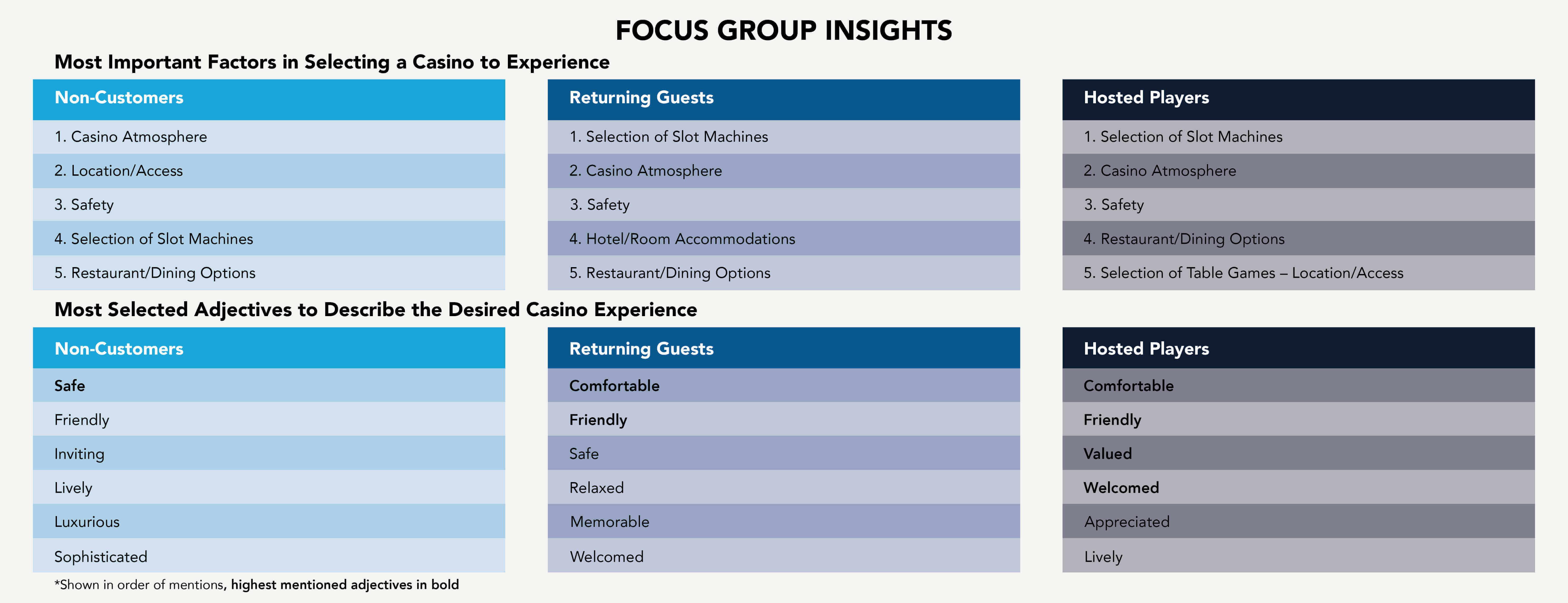 casino marketing focus group data